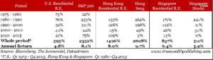 SUA real estate vs stocks