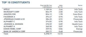 Companii MSCI world