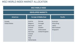 tari MSCI world