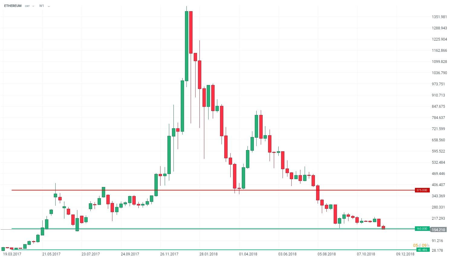 grafic bitcoin 2