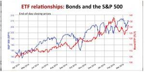 SP si bonds