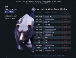bear markets last 100 years