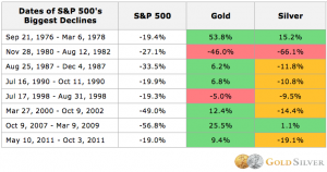 gold silver sp500
