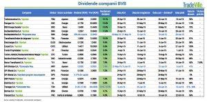 dividende BVB Tradeville 1