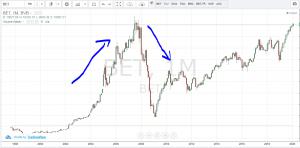 bubble bet
