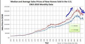 bubble us real estate