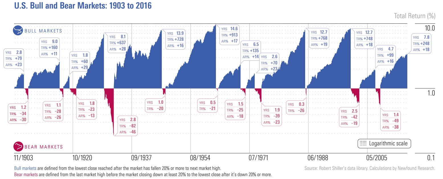 istoria crizelor 1900 2016