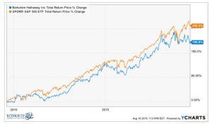 cele mai performante investitii 3